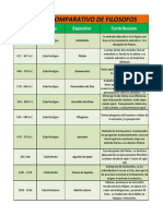 Cuadro Comparativo Filosofos Maria Jose Pineda