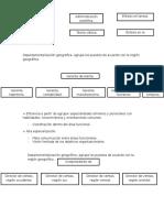 Departamentalización-geográfica