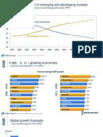 EM vs DM GDP PPP