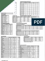 Dark Heresy 2nd Edition Reference Sheet