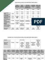 Cuadro Plazos Procesales Mercantiles Version 2 04.05.16