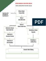 Struktur OSIS