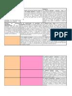 Tabela - Método dialético