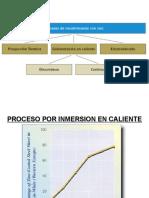 Proceso Por Inmersion en Caliente Nov 2015 Parte 1