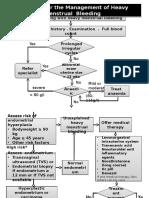 Algorithm for the Management of Heavy Menstrual Bleeding