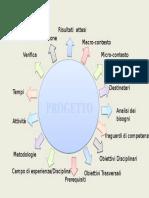 mappa progetto