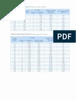 Tabelas e Utilidades Elétricas(5)