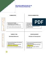 Classificação da Indústria Química Segundo Produtos