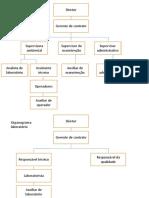 organograma cembra - laboratório
