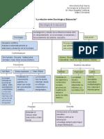Mapa conceptual Sociología de La Educación