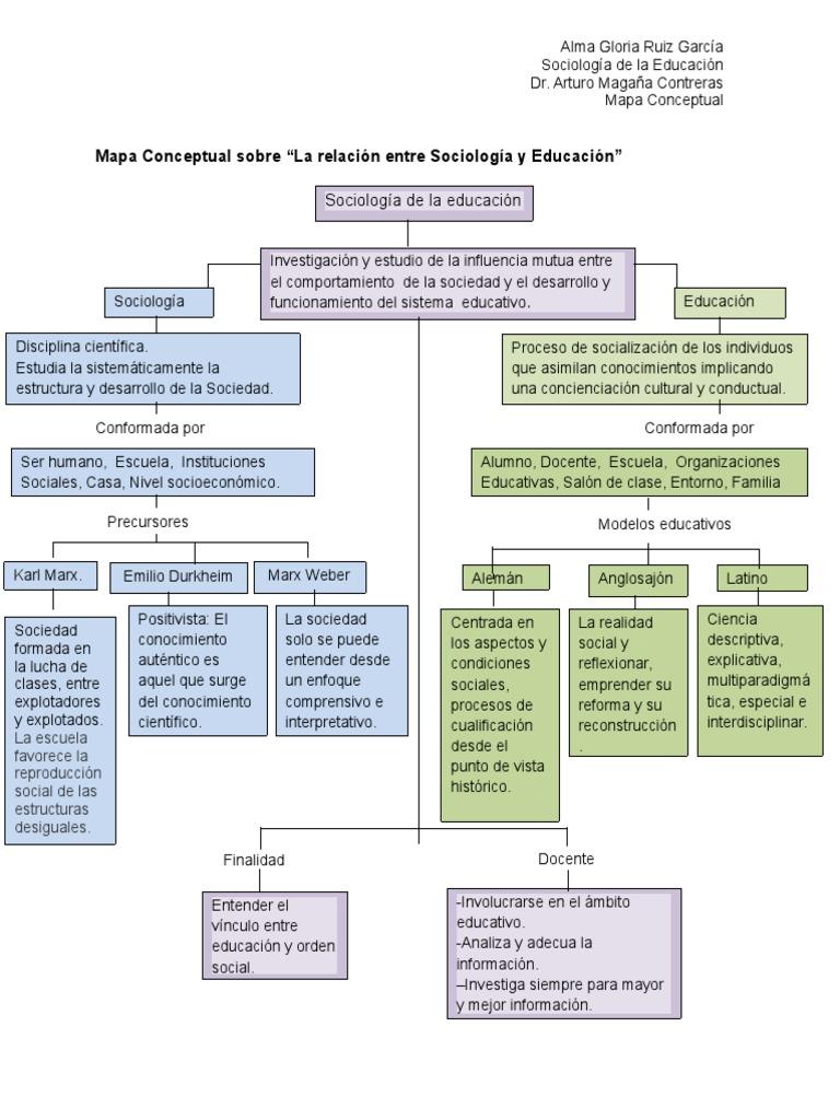 Mapa conceptual sociolog a de la educaci n for Concepto de familia pdf