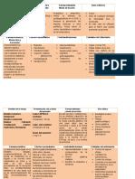 Medicamnetos de Pae Cirugia