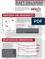 RFID Tag Study Shows Metalcraft Tags High Performers