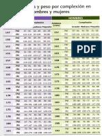Tabla Talla y Peso Por Complesion Hombres y Mujeres