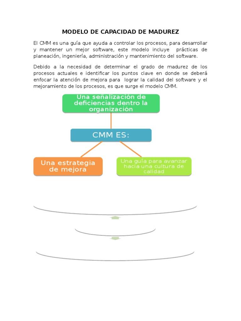 Modelo de Capacidad de Madurez