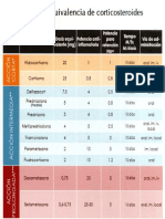 Tabla de Equivalencia de Esteroides