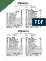 46thWNCAA Basketball Result 8-22-2015