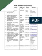 Sci Index List