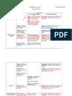 Psychological Assessment Analysis Worksheet