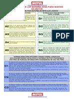 Definicion de Normas Sobre Aceites ACEA Para Motor Gasolina y Diesel Livianos
