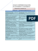 Semejanzas y Diferencias Del Entorno Interno y Externo