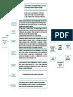Mapa Conceptual. Economía 2