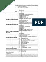 Standarisasi Kode Klasifikasi Diagnosis Dan Terminologi