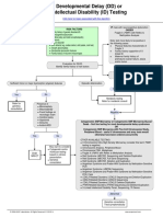 Developmental Delay (DD) or Intellectual Disability (ID) Testing Algorithm