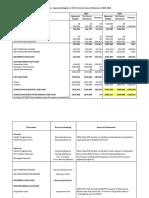 Preliminary Tetra Budget Cash Flow Analysis