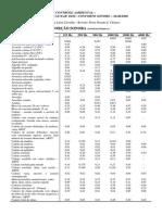 Tabela de Coeficientes de Absorção Sonora