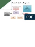 General Manufacturing Diagram