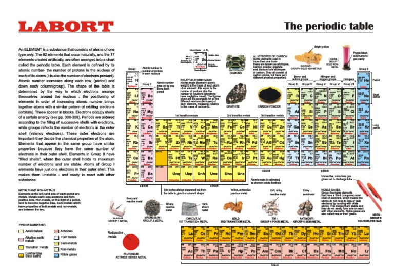 Periodic table periodic table chemical elements urtaz Images