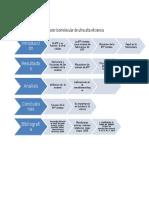 Diagrama Parcial Bioquimica Fitoquimica (1)