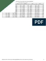 Tabel Diametre Armaturi Greutati Armaturi Otel Beton