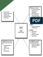 Calibration Process Model
