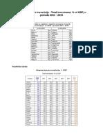 Ukupne domaće investicije - Total investment, % of GDP, u periodu 2011 - 2015