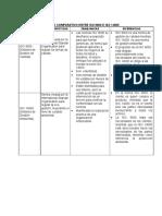 Cuadro Comparativo Normas ISO