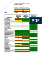 Glove Chemical Compatibility Chart