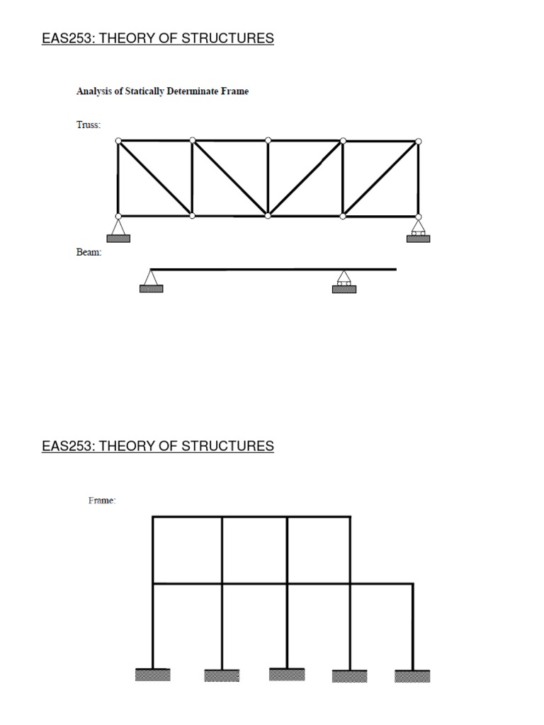 Sfd And Bmd In Frames Theoretical Physics Classical Mechanics Diagram