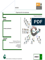 Organizacion de Empresas