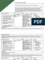 III. Makanan Dan Terapi Nutrisi ( Standar Pp5 )
