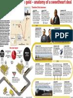 Gupta's strike black gold