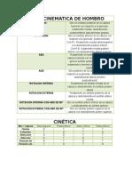 Artrocinematica y Cinetica Miembro Superior