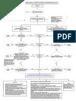 UCS 67 84 Flow Chart