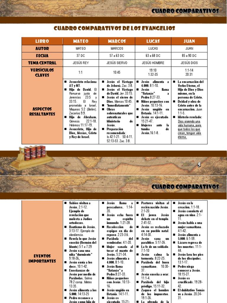 Comparacion de los 4 Evangelios