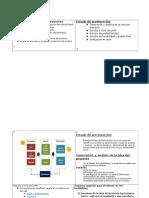 Etapas y Evaluación de Proyectos