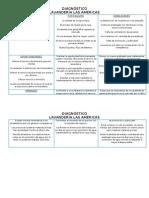FORTALEZAS y Debilidades de La Lavanderia