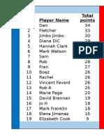 league table 13th