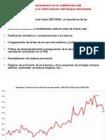 Clase Sobre La Macro en La Posconvertibilidad (Marzo 2016)