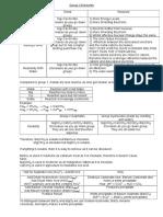 AQA A level Chemistry Unit 2 Notes